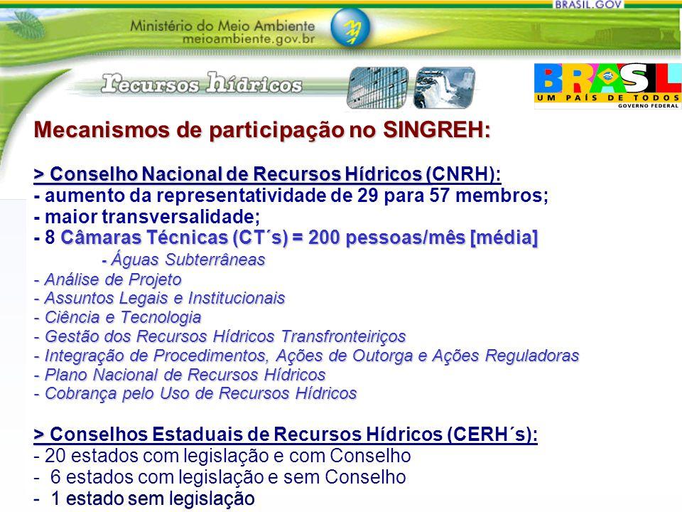 Mecanismos de participação no SINGREH: > Conselho Nacional de Recursos Hídricos (CNRH): - aumento da representatividade de 29 para 57 membros; - maior transversalidade; - 8 Câmaras Técnicas (CT´s) = 200 pessoas/mês [média] - Águas Subterrâneas - Análise de Projeto - Assuntos Legais e Institucionais - Ciência e Tecnologia - Gestão dos Recursos Hídricos Transfronteiriços - Integração de Procedimentos, Ações de Outorga e Ações Reguladoras - Plano Nacional de Recursos Hídricos - Cobrança pelo Uso de Recursos Hídricos > Conselhos Estaduais de Recursos Hídricos (CERH´s): - 20 estados com legislação e com Conselho - 6 estados com legislação e sem Conselho - 1 estado sem legislação